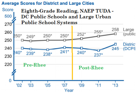 dcps and large urban public schools 8th grade reading