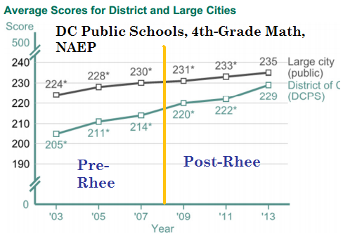 dcps and large urban public schools math 4th grade