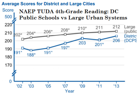 dcps and large urban public schools reading 4th grade