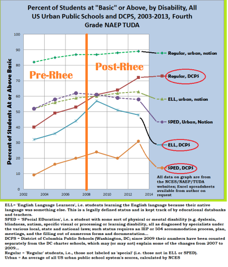 pct students basic or above DCPS and nation by disability - 4th grade math NAEP TUDA