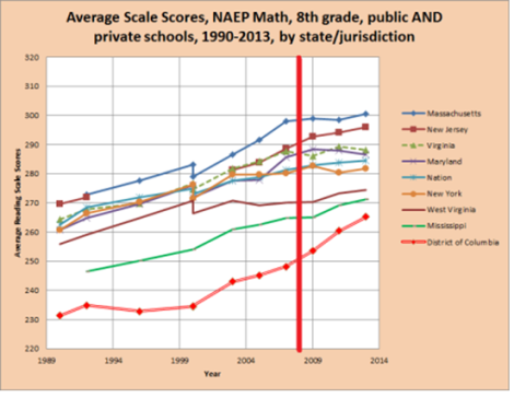 pic 11 - naep 8th grade math avge scale scores since 1990 many states incl dc
