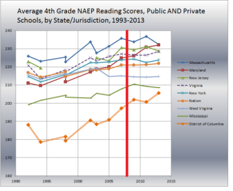 pic 12 naep 4th grade reading scale scores since 1993 many states incl dc