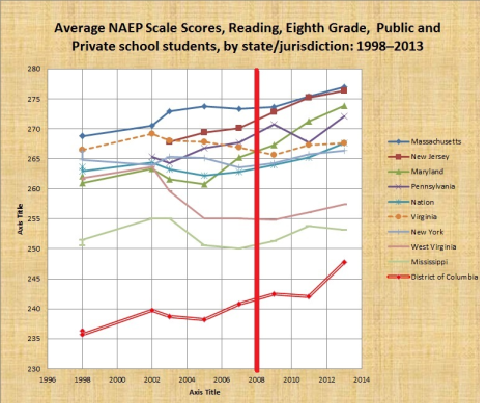 pic 13 - naep reading 8th since 1998 scale scores many states incl dc