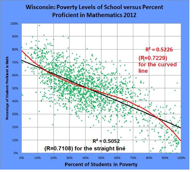 pic 5 - wisconsin poverty vs achievement