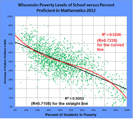pic 5 - wisconsin poverty vs achievement