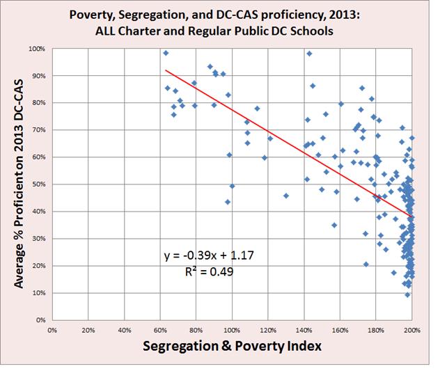 pic 6 - poverty vs proficiency in DC