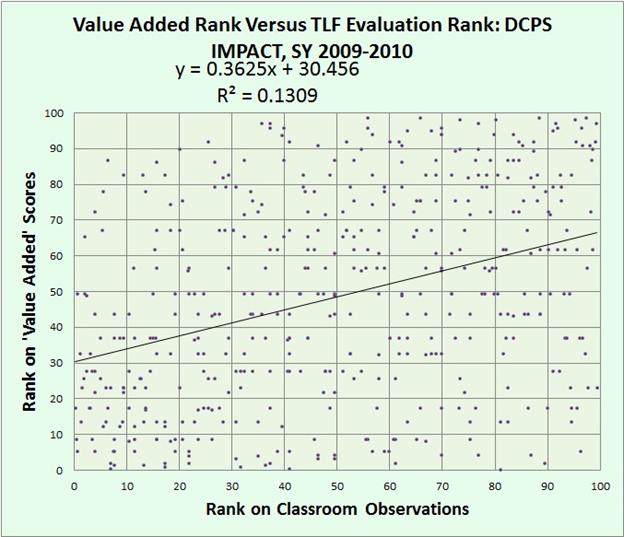 pic 7 - VAM versus TLF in DC IMPACT 2009-10