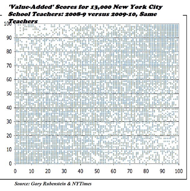 pic 8 - value added for 2 successive years Rubenstein NYC