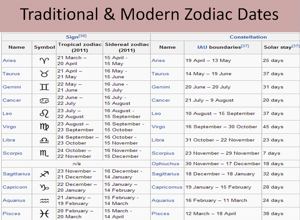 Zodiac signs date change