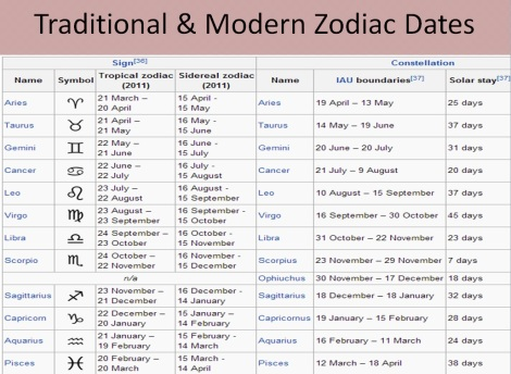traditional and modern zodiac