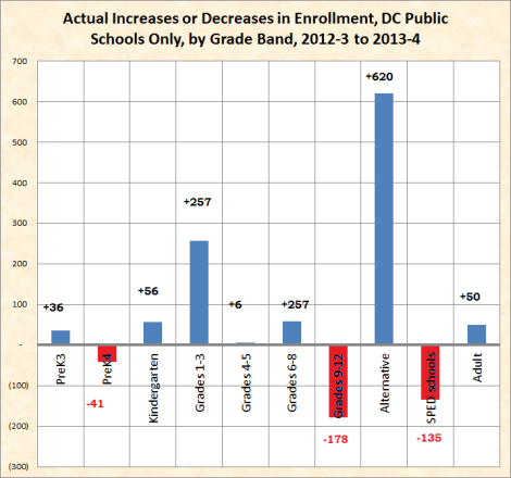 actual increases or decreases by grade level, DCPS only 2012-3 to 2013-4