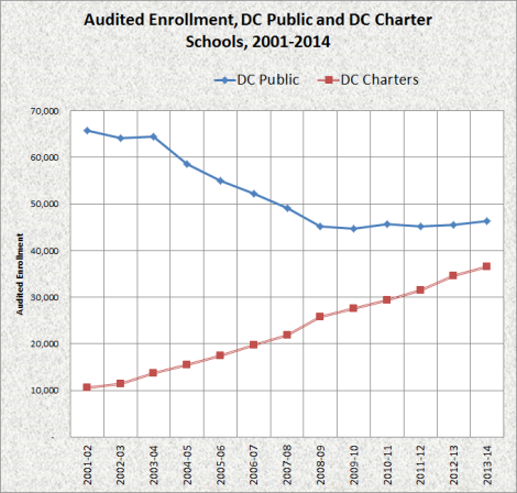 audited enrollment, dc public and charter schools, 2001-14