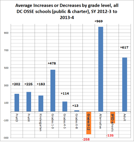 increases, decreases by grade level, all DC OSSE schools, 2012-3 ri 2013-4