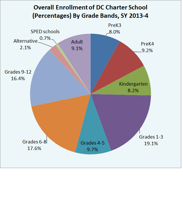 overall dc charter enrollment in percentages by grade bands 2013-4