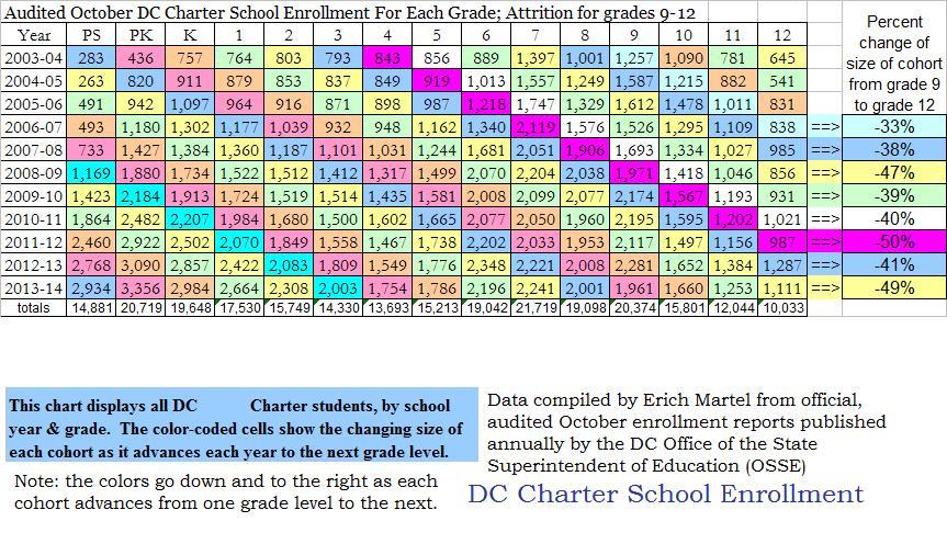 dc charter school audited enrollment 2003 through 2013