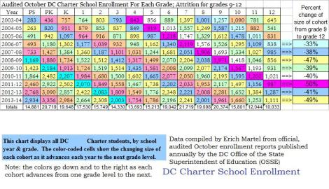dc charter school audited enrollment 2003 through 2013