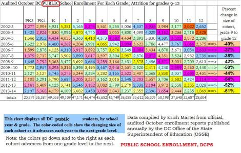 dc public school audited enrollment 2002-2013