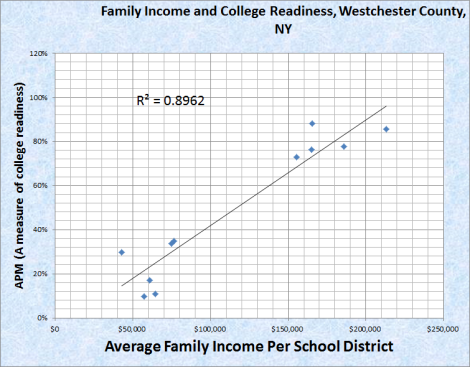family income and college readiness westchester co ny