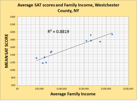 sat and family income westchester co ny