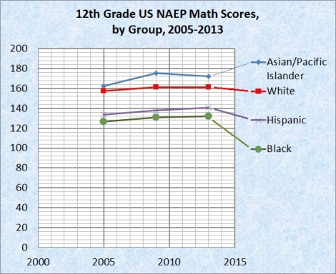 naep 12th grade math by group over time