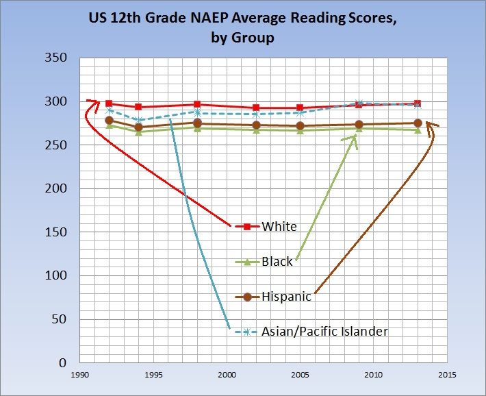 naep 12th grade reading by group over time