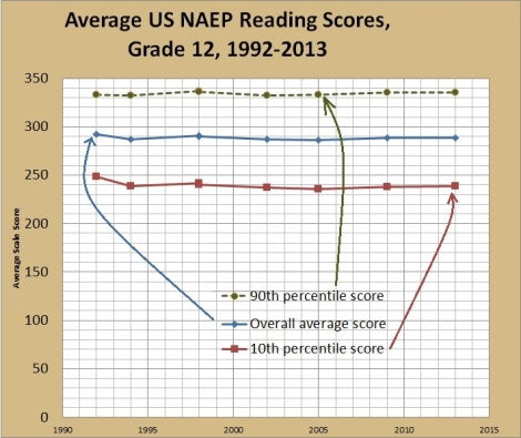 naep 12th grade reading by percentiles over time
