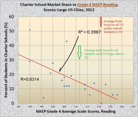 naep 4th grade reading vs chaerter market share