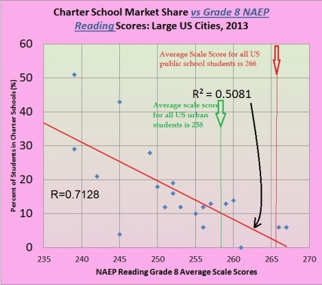 naep 8th grade reading vs charter market share