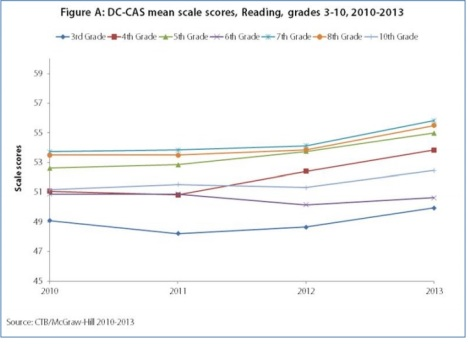 BBA graph on scale scores