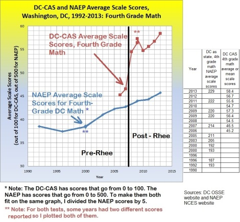 naep + dccas 4th grade math comparison