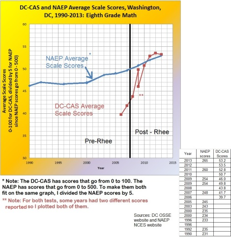 naep + dccas 8th grade math scores compared