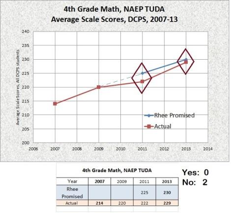 4th grade math naep tuda targets 2007-13