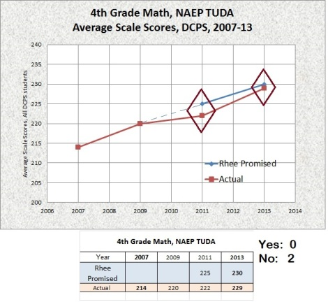 4th grade math naep tuda targets 2007-13