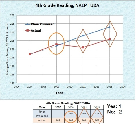 4th grade naep tuda targets 2007-13