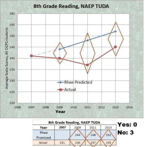 8th grade naep tuda targets 2007-13
