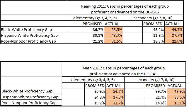 achievement gap promises and actual results for 2011 dc-cas