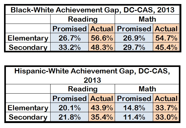 black-white and hispanic-white achievement gaps, dc-cas, 2013