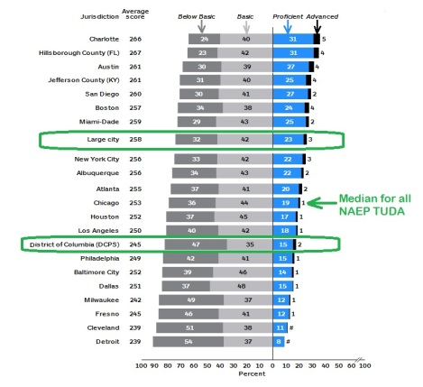 dcps vs all naep tuda 8th grade reading 2013