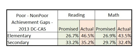 final gaps -- poor-nonpoor 2013 dccas