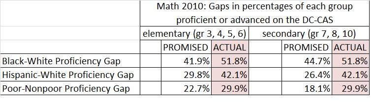 math ach gaps 2010 dc-cas promises and failures