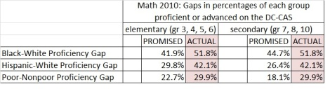 math ach gaps 2010 dc-cas promises and failures
