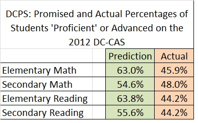 promised + actual percent prof + adv 2012 dc cas rdg math elem sec