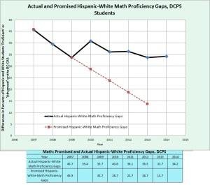 promised and actual hispanic-white math gaps, 2007-2014