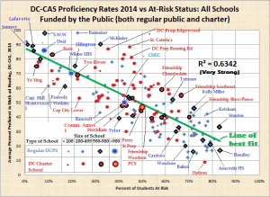 again fixed and revised names and bicolor, size of school and at risk vs average dc cas 2014 proficiency, both regular public and charter, dc