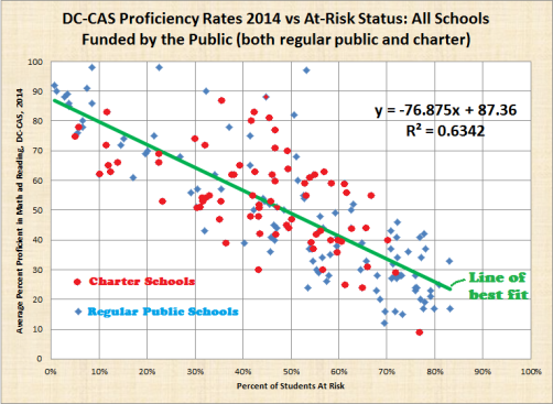bicolor, at risk vs average dc cas 2014 proficiency, both regular public and charter, dc