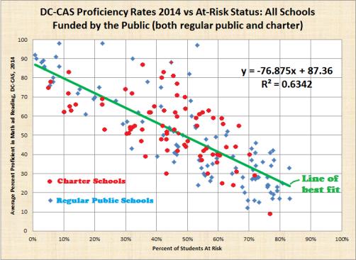 bicolor, at risk vs average dc cas 2014 proficiency, both regular public and charter, dc