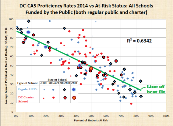 fixed bicolor, size of school and at risk vs average dc cas 2014 proficiency, both regular public and charter, dc