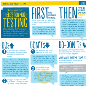 how to talk about testing