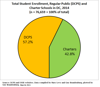 pie chart all students dc 2014 dcps vs charter