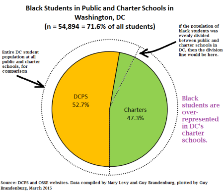 pie chart black students charter vs public dc 2014